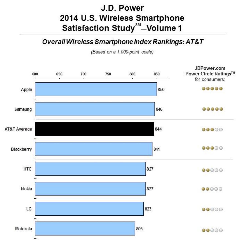 JD-Power-iPhone-2014-01