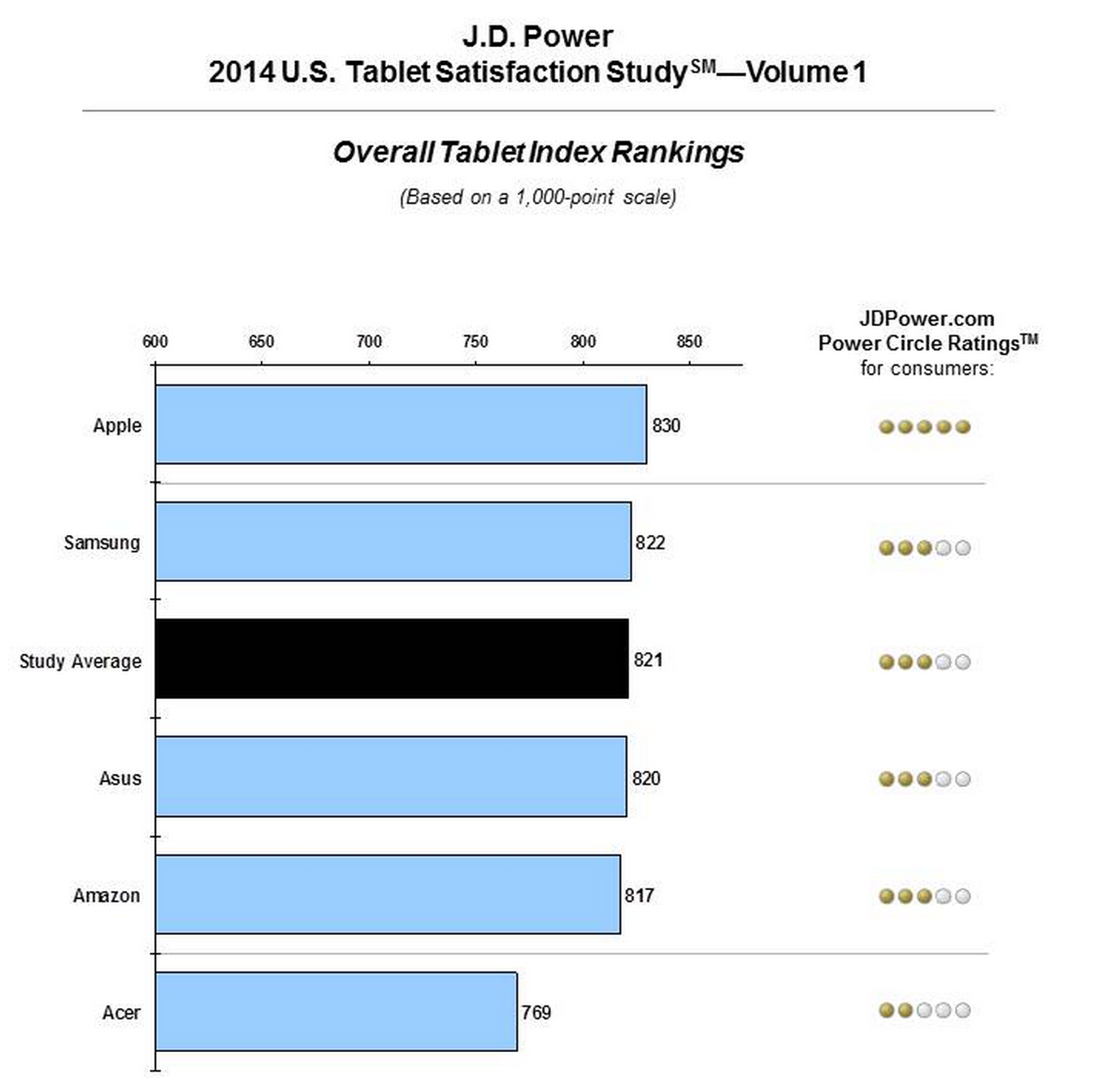 JD-Power-tablet-satisfaction-2014-01