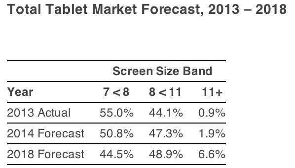 Tablet-Market-Forecast