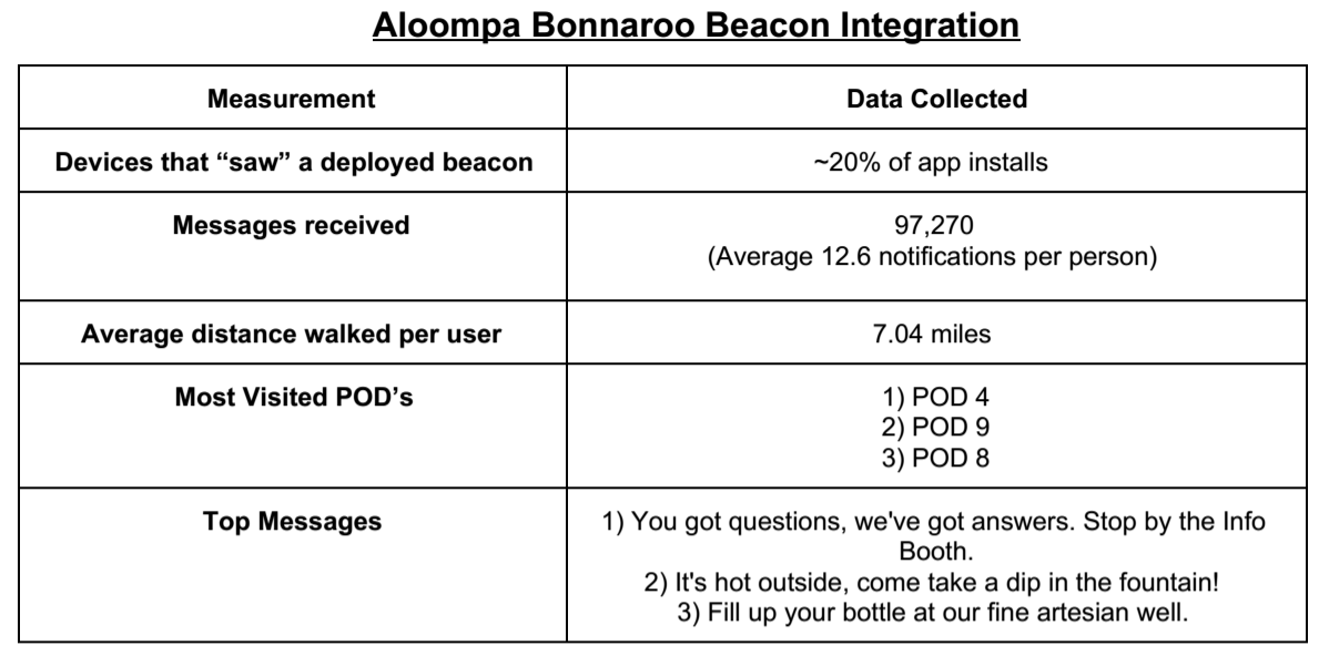 Aloompa-Bonnaroo-iBeacon