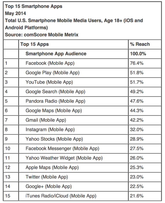 Comscore-May-smartphone-03