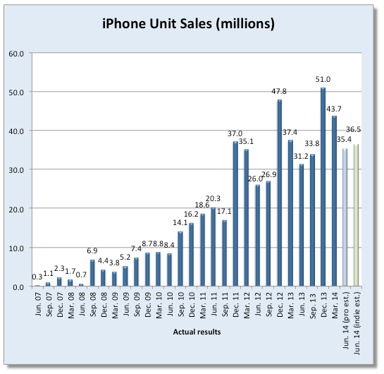 Fortune-iPhone-sales-estimates-Q314