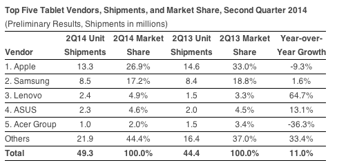 IDC-Tablet-shipments-Q2