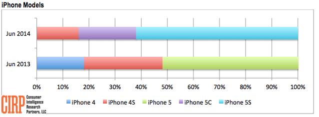 iPhone-sales-Q3-2014-01