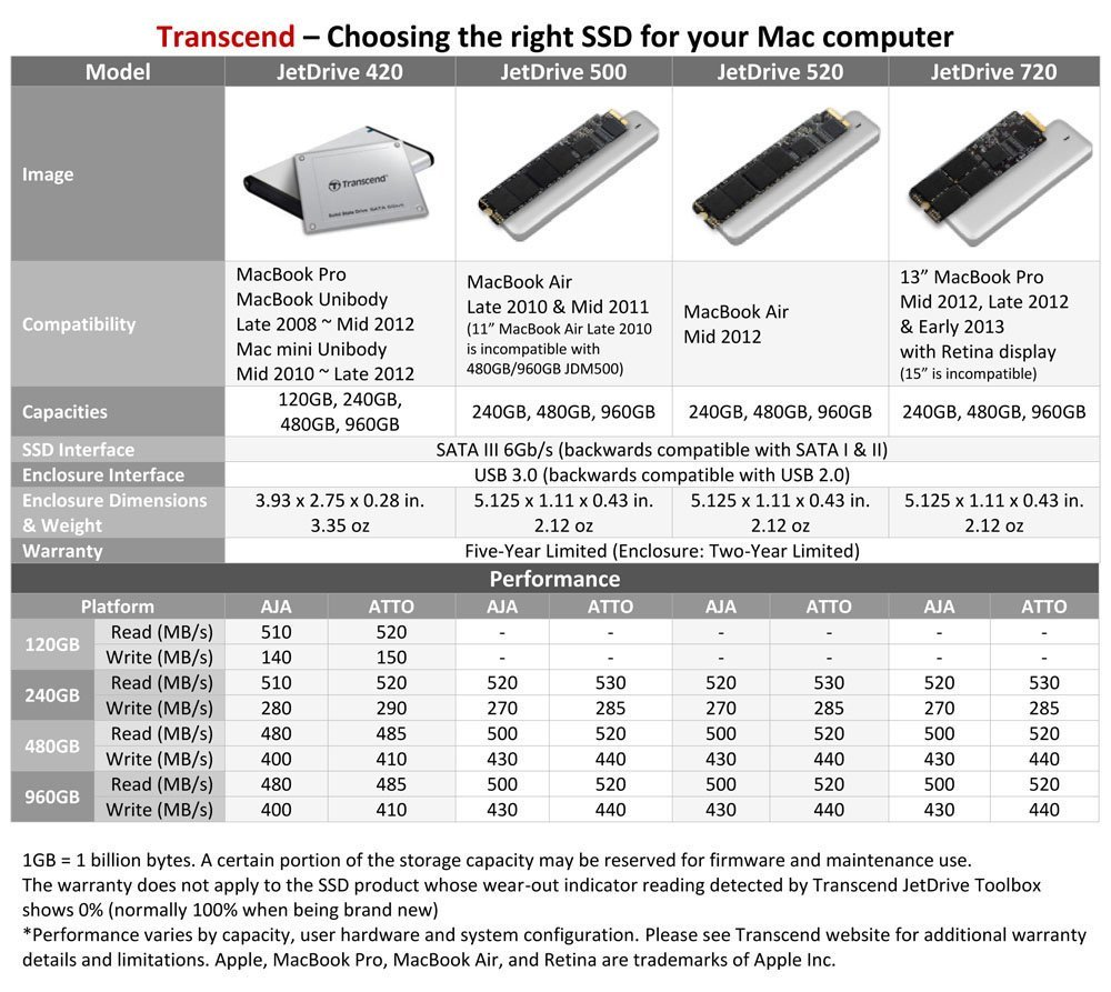 Transcend-SSD-SATA-Macbook