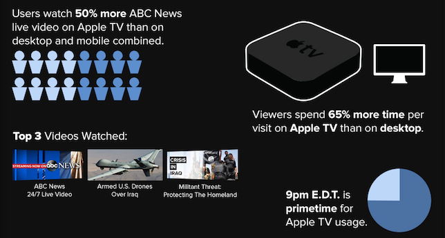 ABC-News-Apple-TV-infograph-02