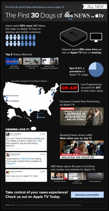 ABC-News-Apple-TV-infograph