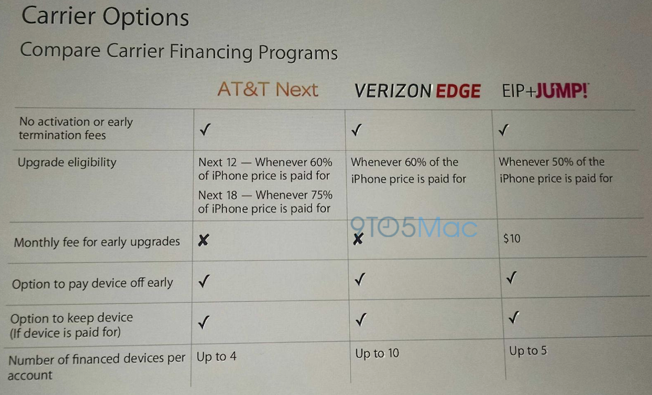 Apple Stores to start offering iPhones via carrier financing