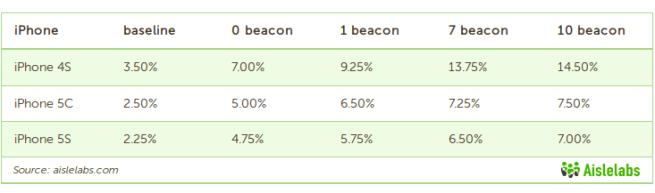 Ibeacon-battery-drain-iPhones-01
