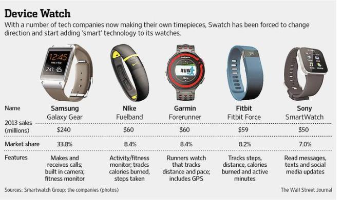 Smartwatch landscap