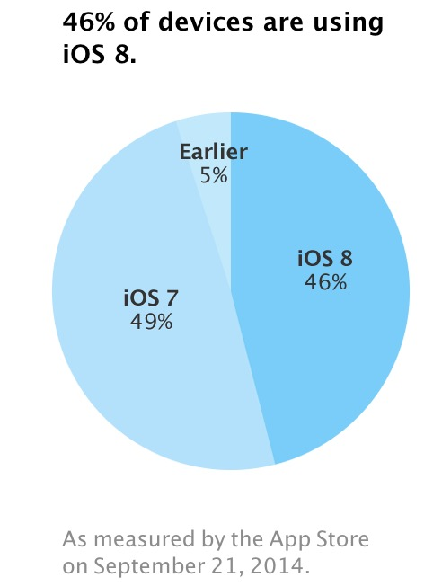 app-store-ios 8-adoption