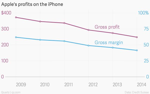apple-s-profits-on-the-iphone-gross-profit-gross-margin_chartbuilder