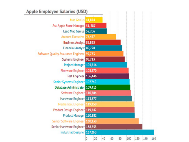 Apple-wages-salaries-chart
