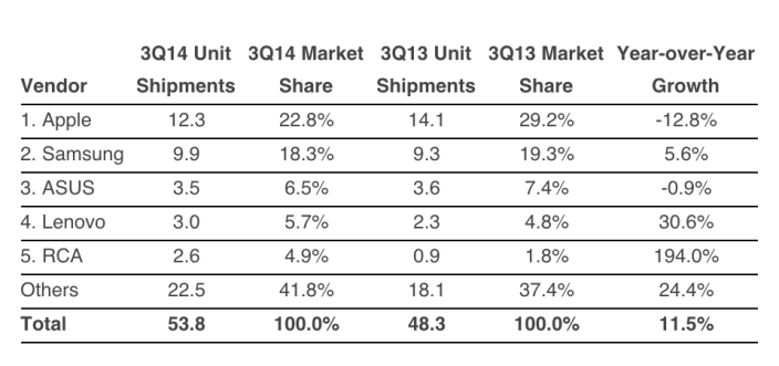 IDC-Q314-tablet-shipments-01
