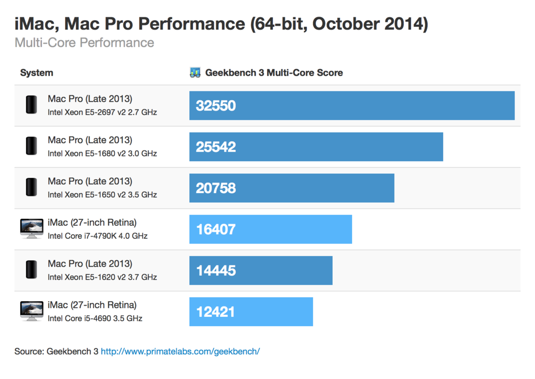 retina-imac-macpro-64bit-october-2014-multicore-thumb