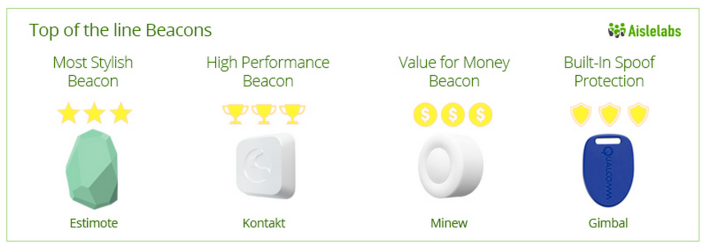 Aislelabs-beacon-results-01