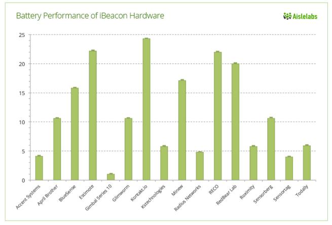 Aislelabs-ibeacon-results-02