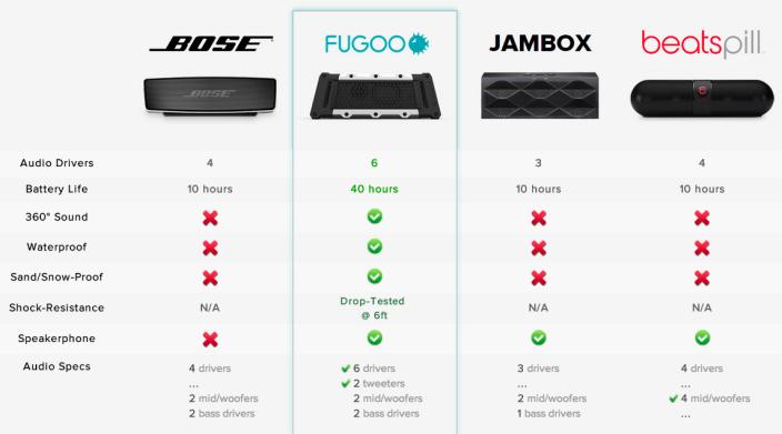 fugoo-comparison