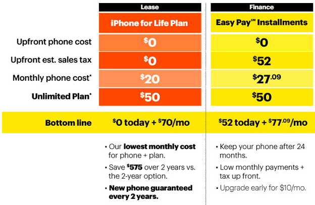 Sprint's Buyer's Guide for its iPhone for Life and Easy Pay plans