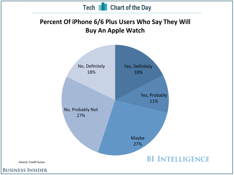 apple-watch-survey