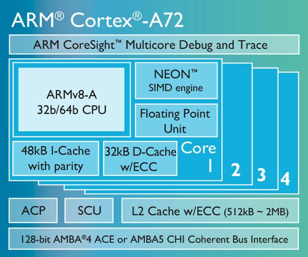 ARM A72