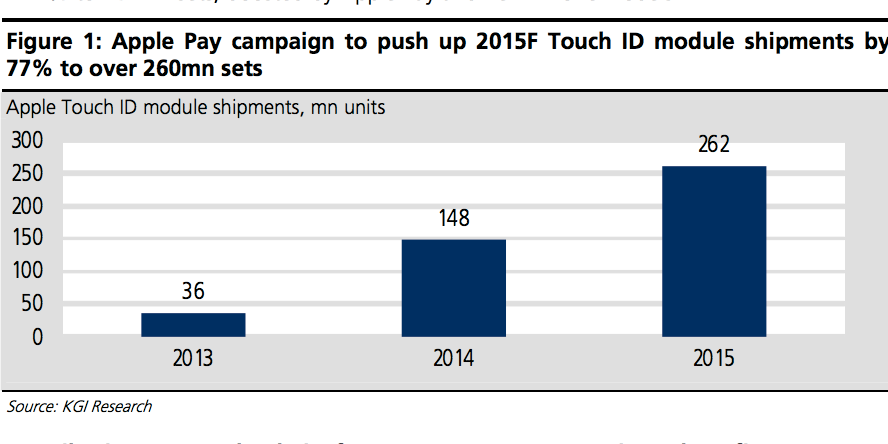 KGI-Touch-ID-report