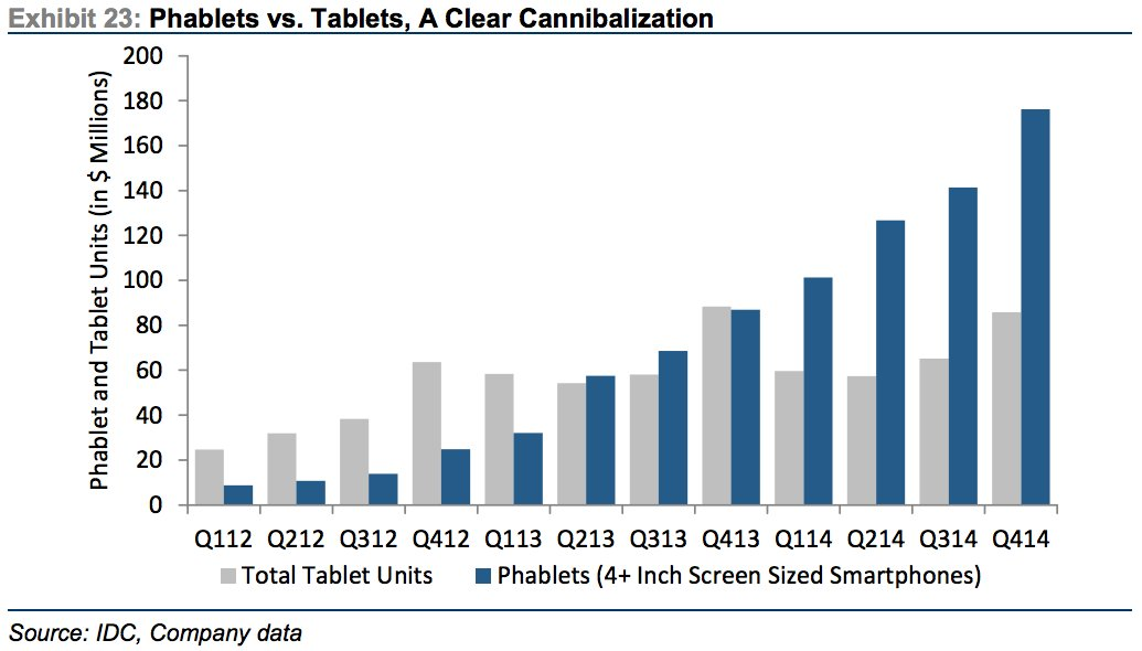 phablet killing ipad
