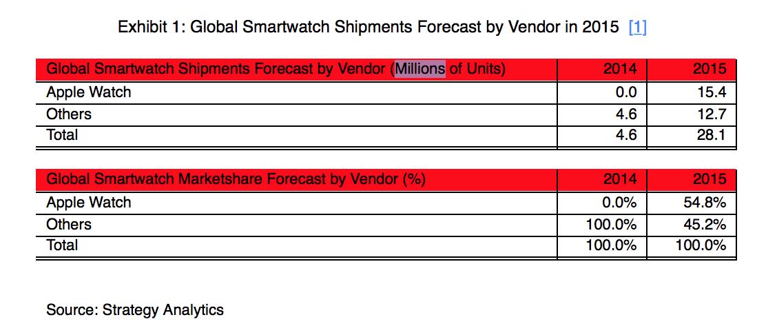 Apple Watch shipments Strategy Analytics