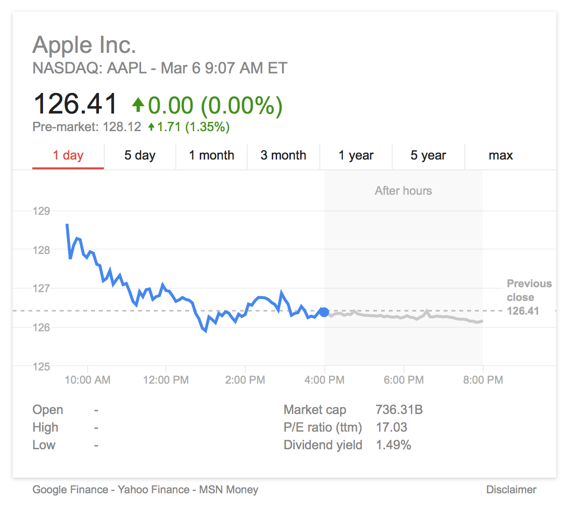 AAPL March 6th
