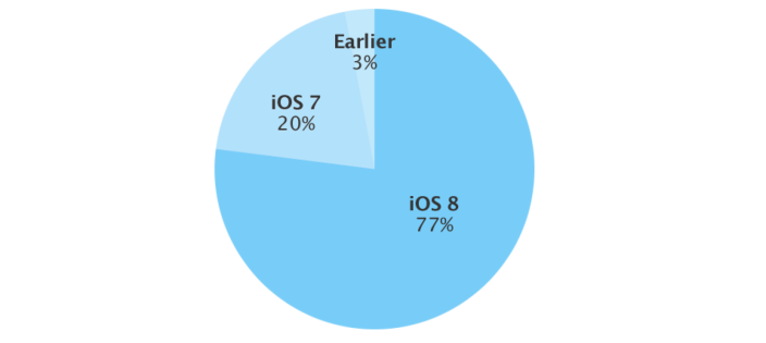 iOS 8 adoption 77%