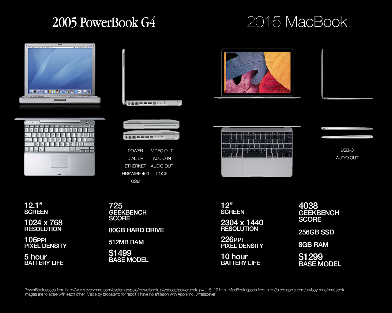 12-inch Retina MacBook vs. 12-inch Powerbook
