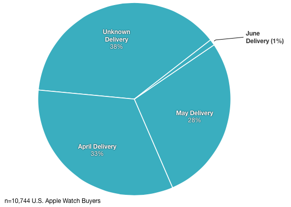 apple-watch-shipping-dates