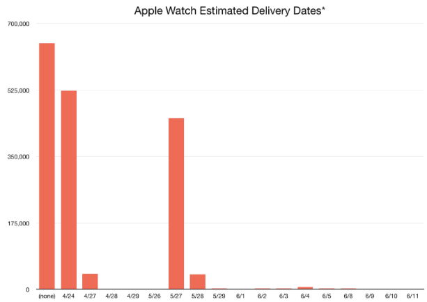 apple-watch-shipping