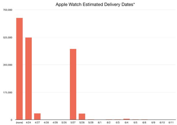 apple-watch-shipping