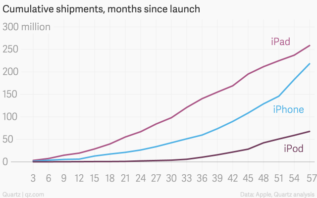cumulative-shipments-months-since-launch-ipad-iphone-ipod_chartbuilder
