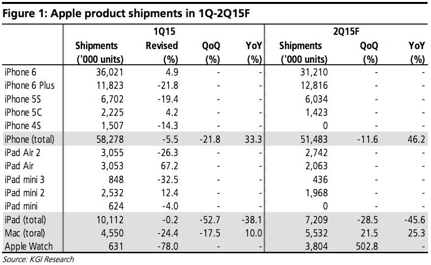 KGI-AAPL-estimates