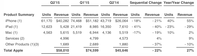 Q12015-earnings