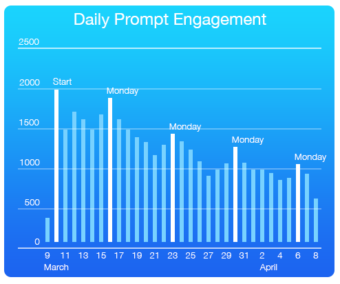 DailyPromptEngagement_01c