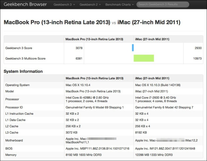 How-To: Benchmark your Mac with these three free downloads - 9to5Mac