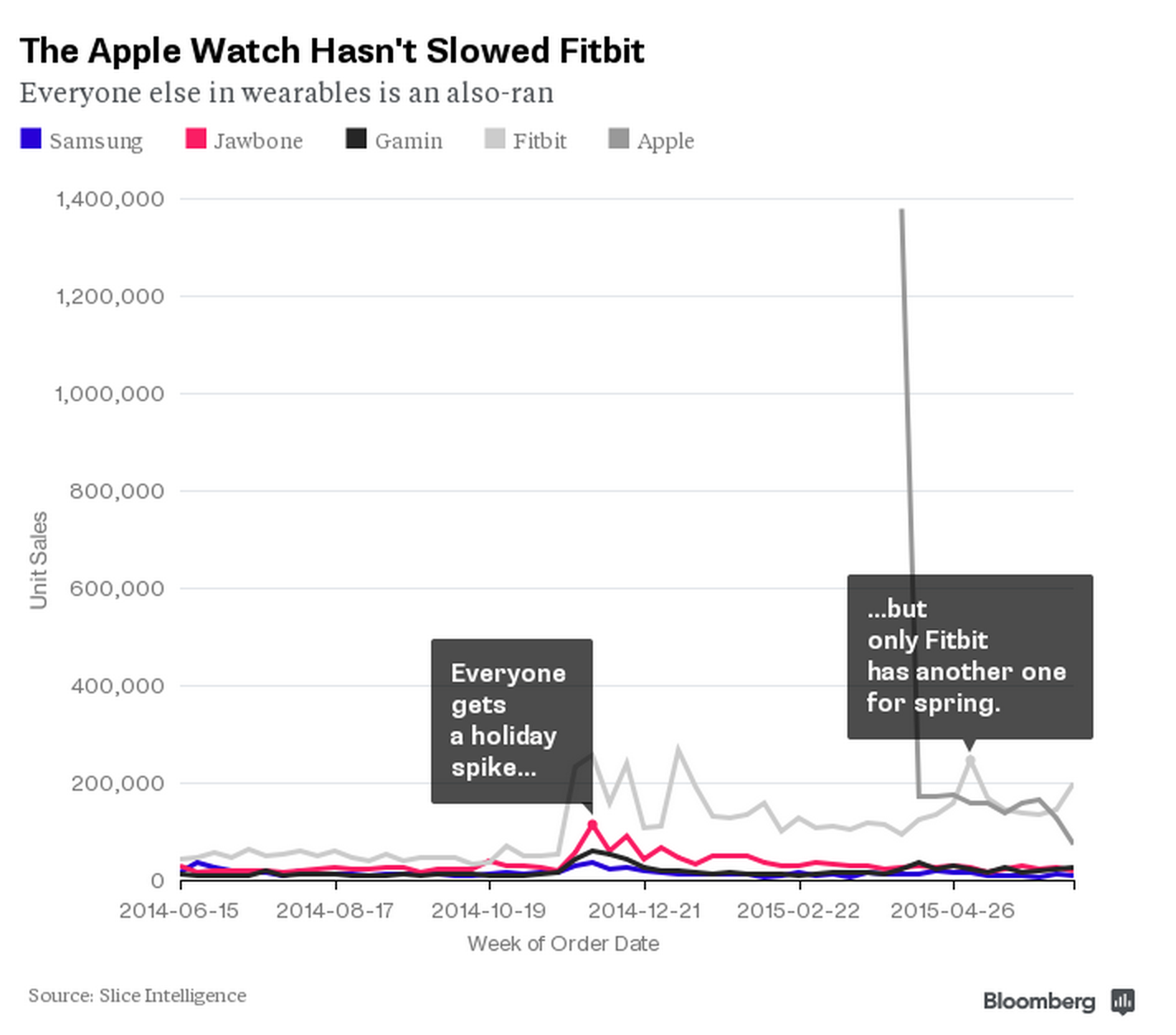 Fitbit-apple-watch-slice