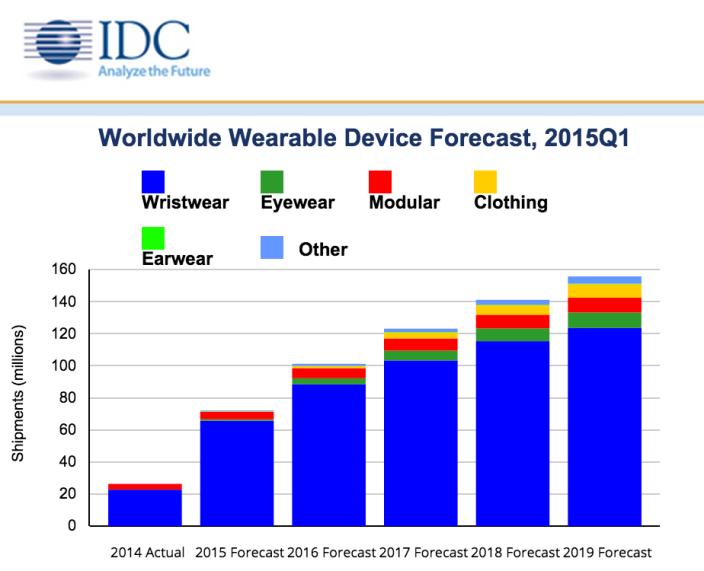 IDC-wearables-2015