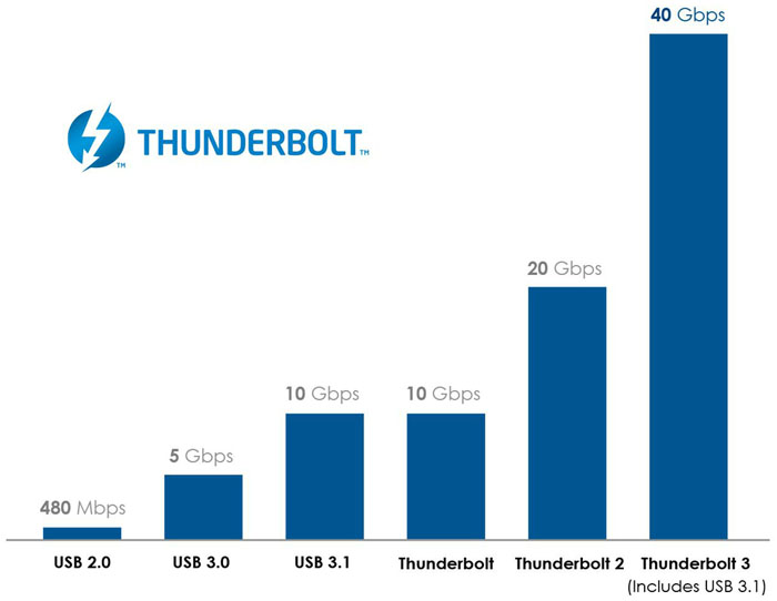 Thunderbolt_3_Graph_v2_cropped