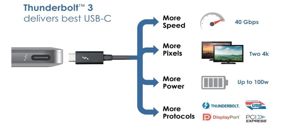 usb-c-thunderbolt-3