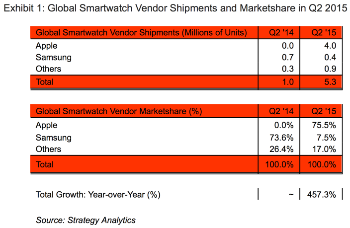 Apple Watch 75% marketshare Strategy Analytics