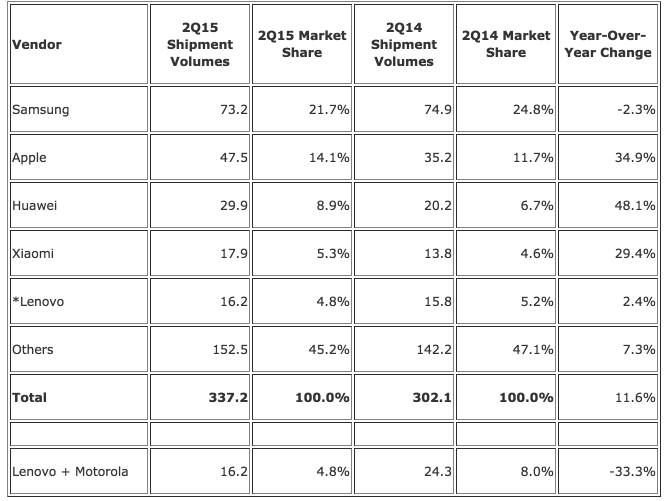 Worldwide Smartphone Market Posts 11.6% Year-Over-Year Growth in Q2 2015, the Second Highest Shipment Total for a Single Quarter, According to IDC - prUS25804315 2015-07-23 11-00-04