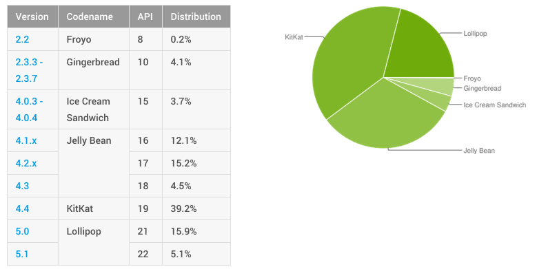 dashboards-android-developers-2015-09-08-12-15-17
