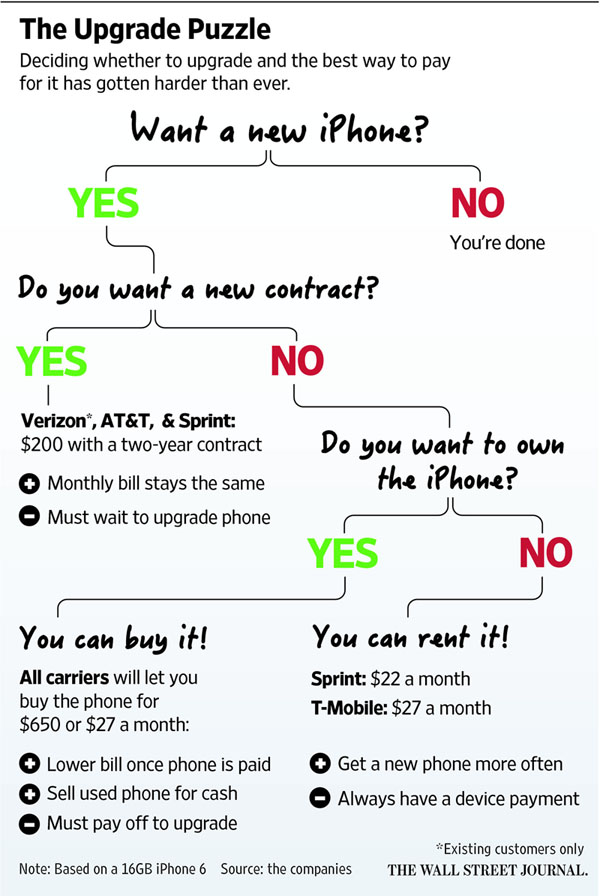 Handy Flowchart Outlines Your Options For Picking Up A Shiny New