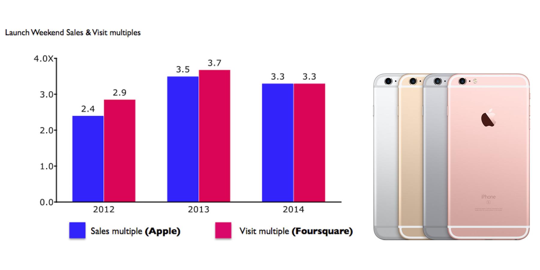 Foursquare-iPhone6s-sales