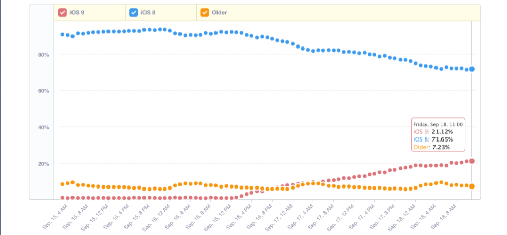Mixpanel Trends - Mixpanel | Mobile Analytics 2015-09-18 11-24-09