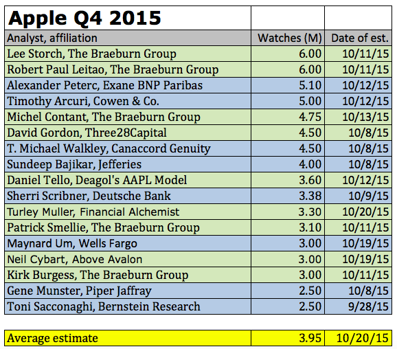 apple-watch-q4